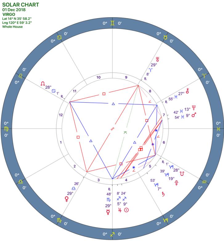 2018-12:Solar Chart:06 Virgo.png
