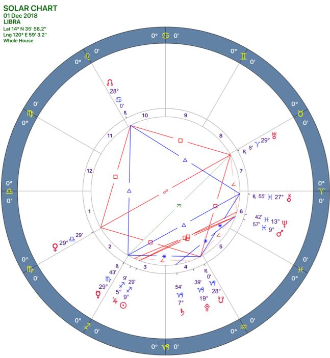 2018-12:Solar Chart:07 Libra