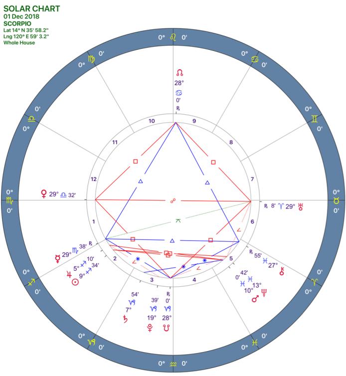 2018-12:Solar Chart:08 Scorpio.png