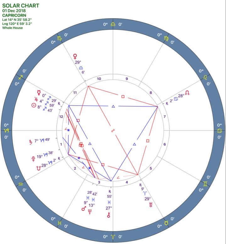 2018-12:Solar Chart:10 Capricorn.png