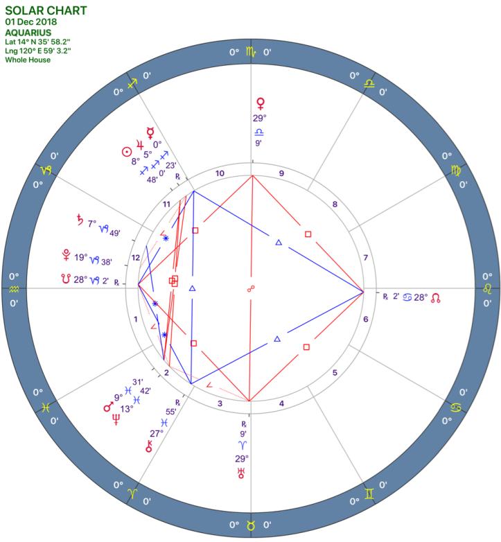2018-12:Solar Chart:11 Aquarius.png