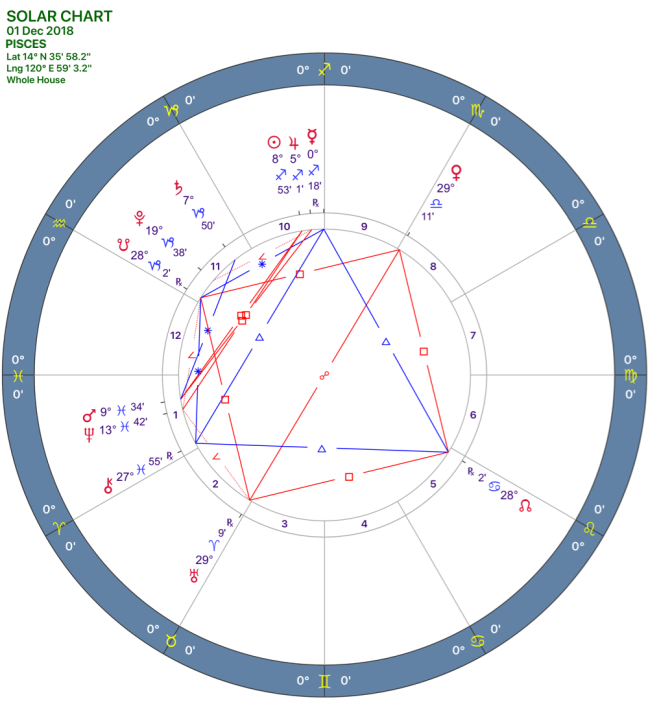 2018-12:Solar Chart:12 Pisces.png
