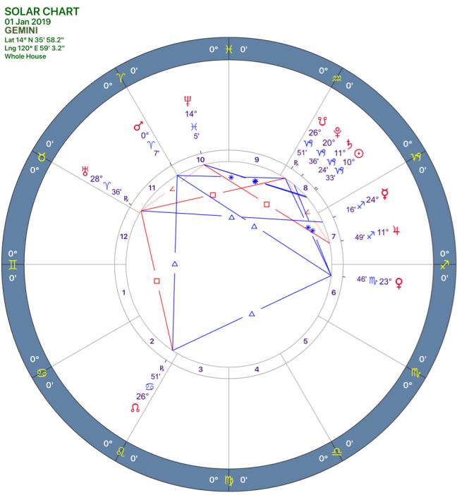 2019-01:Solar Chart:03 Gemini.png
