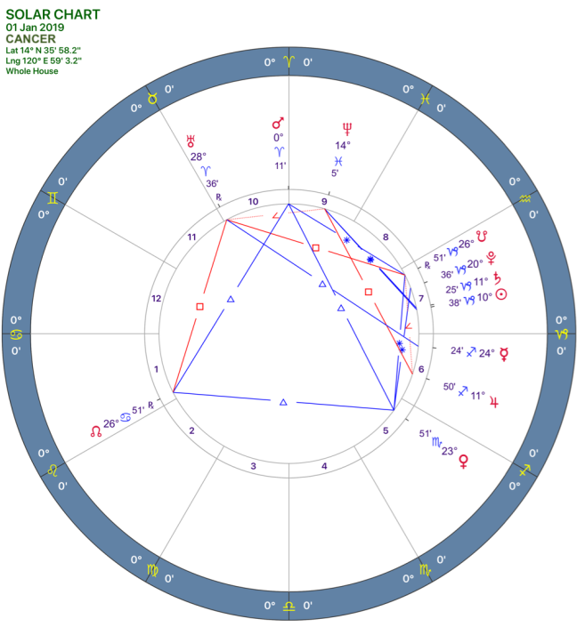 2019-01:Solar Chart:04 Cancer.png
