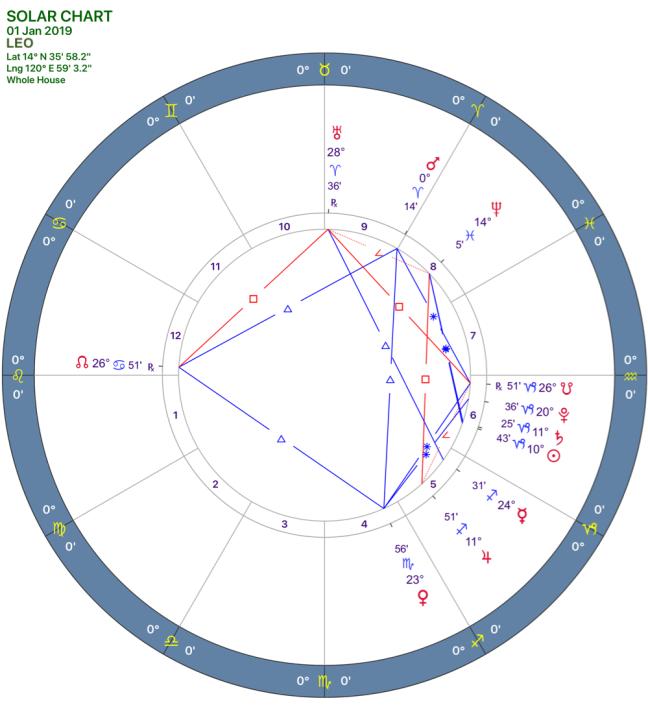 2019-01:Solar Chart:05 Leo.png