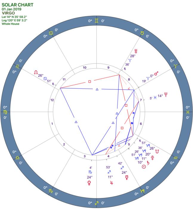 2019-01:Solar Chart:06 Virgo.png