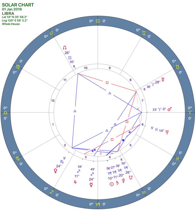 2019-01:Solar Chart:07 Libra.png