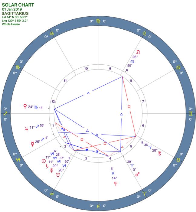 2019-01:Solar Chart:09 Sagittarius.png
