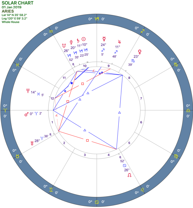 2019-1:Solar Chart:01 Aries.png