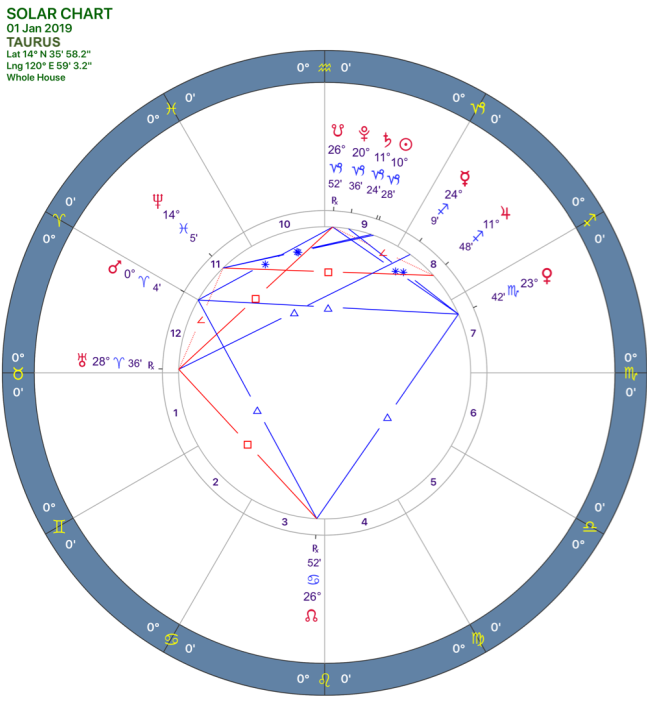 2019-1:Solar Chart:02 Taurus.png