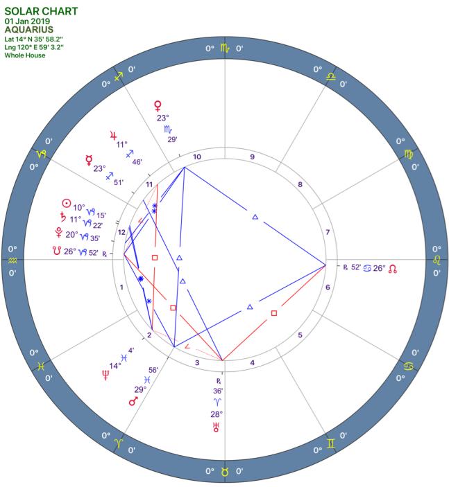 2019-1:Solar Chart:11 Aquarius