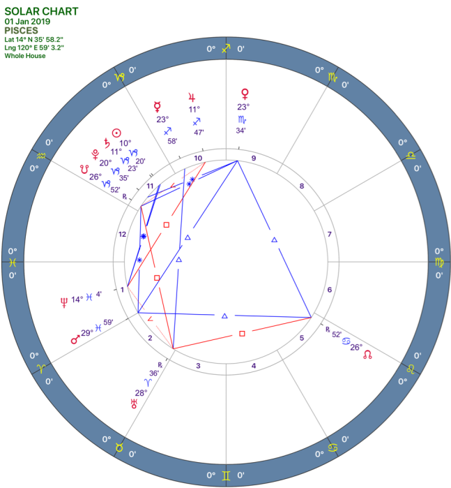 2019-1:Solar Chart:12 Pisces.png