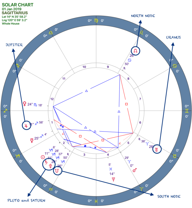 2019 Annual FOrecast:Solar Chart:09 Sagittarius.png