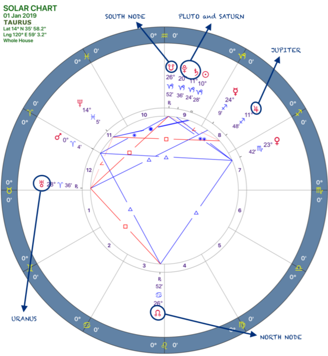 2019 Annual Forecast:Solar Chart:02 Taurus