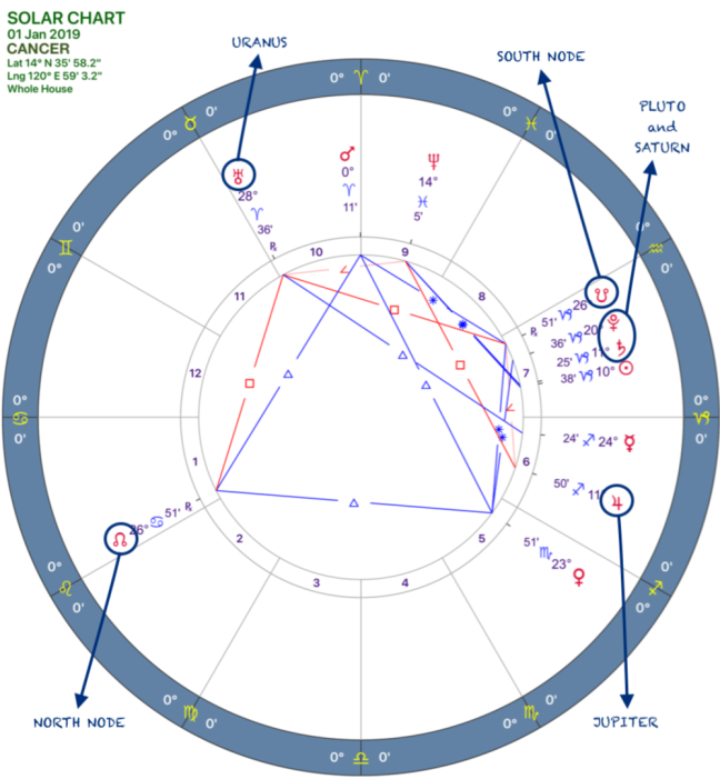 2019 Annual Forecast:Solar Chart:04 Cancer.png