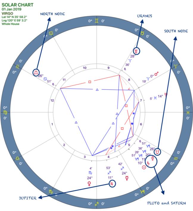 2019 Annual Forecast:Solar Chart:06 Virgo.png