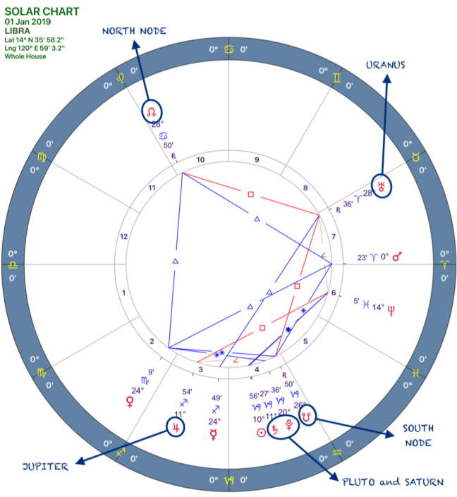 2019 Annual Forecast:Solar Chart:07 Libra.png