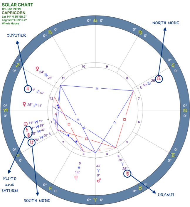 2019 Annual Forecast:Solar Chart:10 Capricorn.png