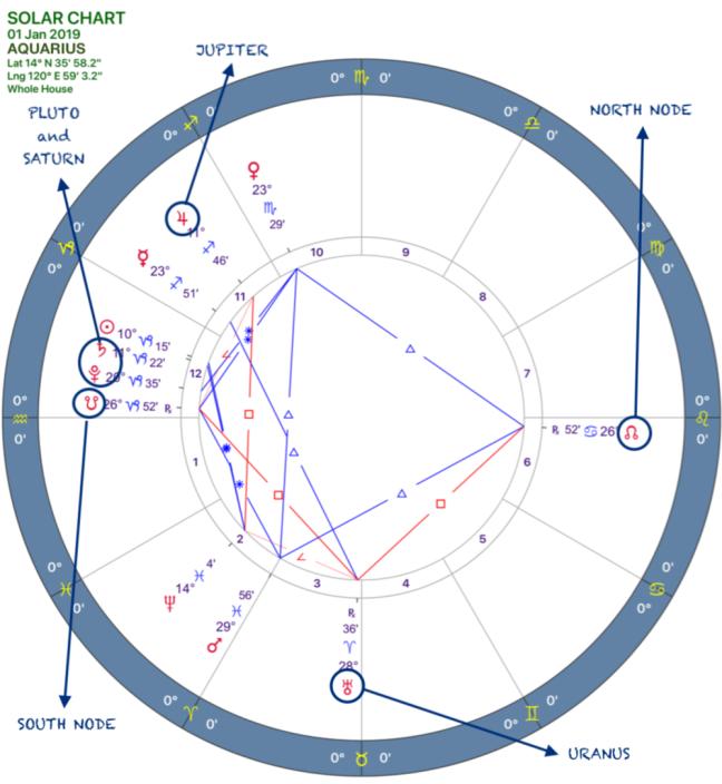 2019 Annual Forecast:Solar Chart:11 Aquarius.png