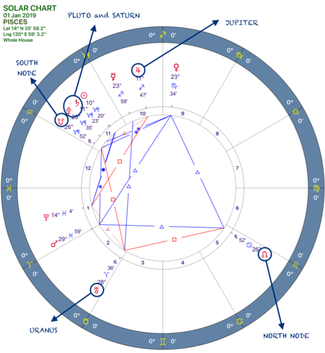 2019 Annual Forecast:Solar Chart:12 Pisces.png
