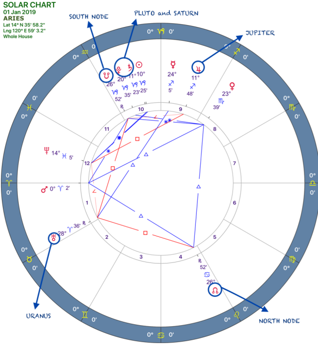 2019 Overview:Solar Chart:01 Aries.png
