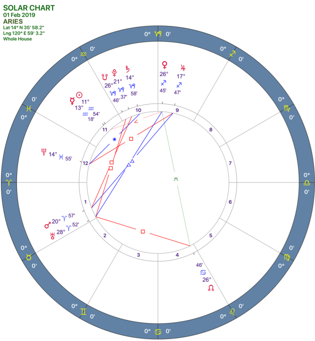 2019-02:Solar Chart:01 Aries.png