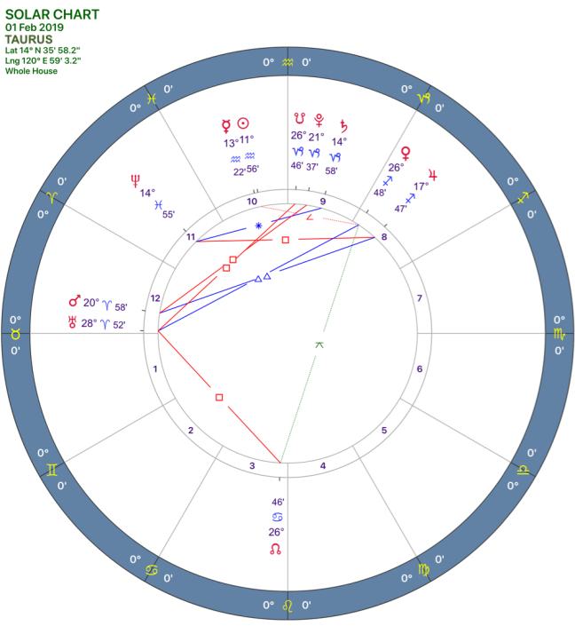 2019-02:Solar Chart:02 Taurus.png
