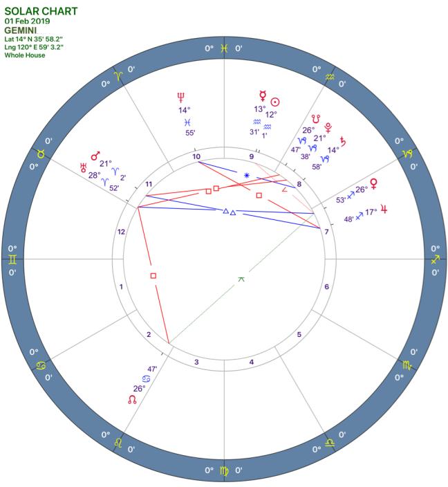 2019-02:solar chart:03 gemini