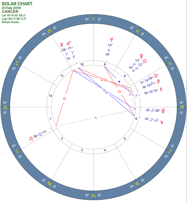 2019-02:Solar Chart:04 Cancer.png