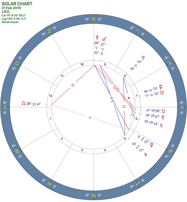2019-02:solar chart:05 leo