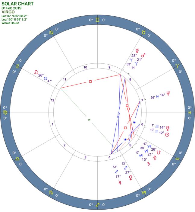 2019-02:Solar Chart:06 Virgo.png