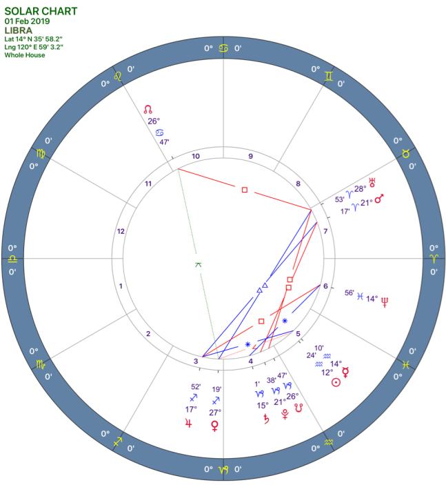 2019-02:Solar Chart:07 Libra.png