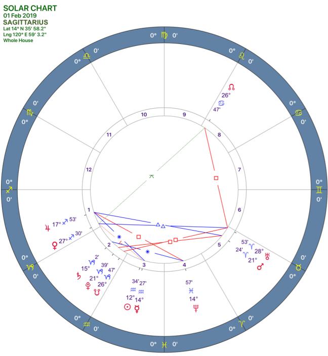 2019-02:solar chart:09 sagittarius