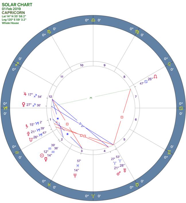 2019-02:Solar Chart:10 Capricorn.png