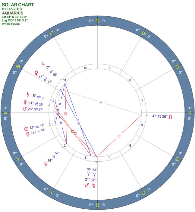2019-02:Solar Chart:11 Aquarius.png
