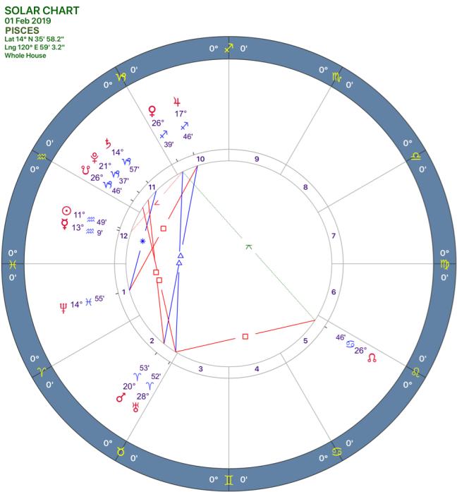 2019-02:solar chart:12 pisces
