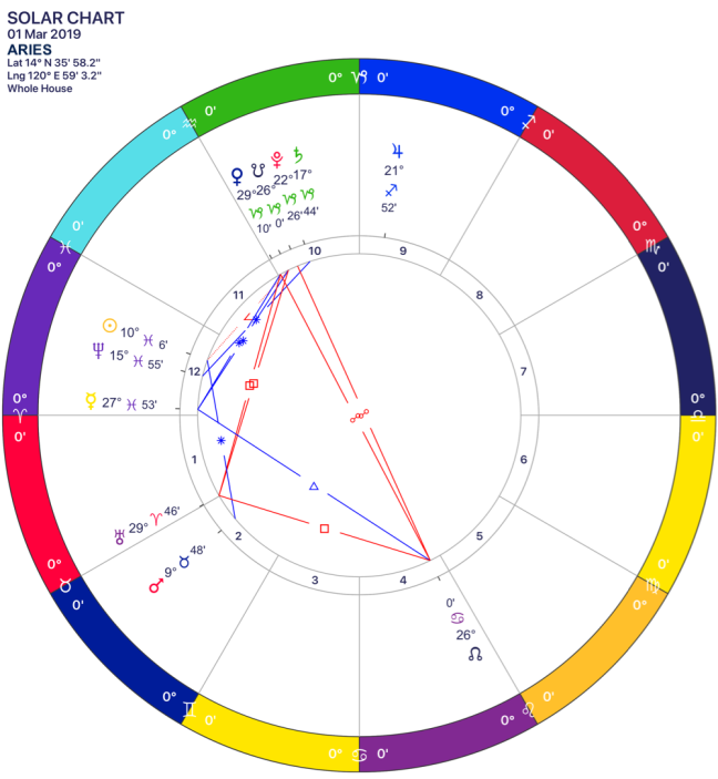 2019-03 Solar Chart 01 Aries.png