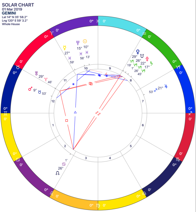 2019-03 Solar Chart 03 Gemini.png
