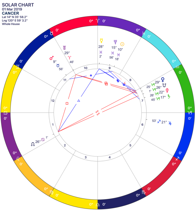 2019-03 Solar Chart 04 Cancer