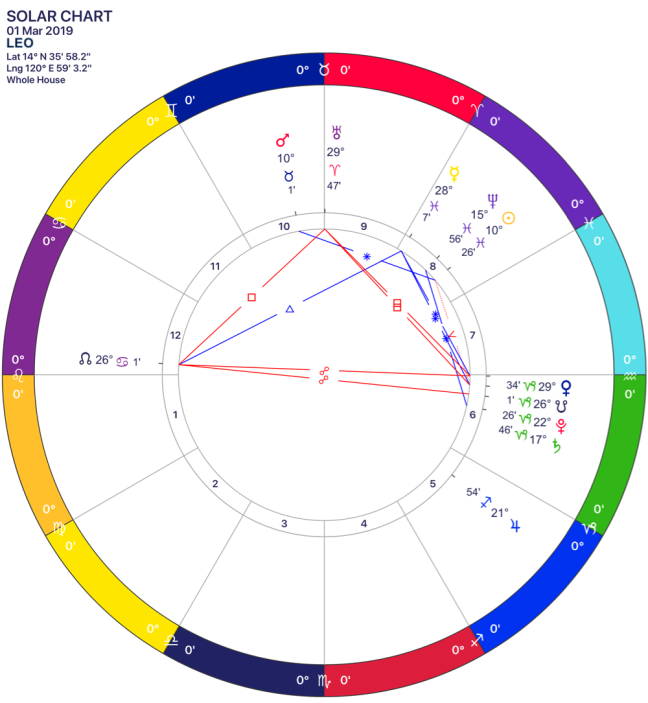 2019-03 Solar Chart 05 Leo.png