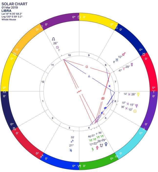 2019-03 Solar Chart 07 Libra.png