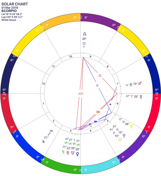 2019-03 Solar Chart 08 Scorpio.png