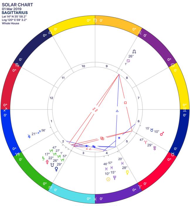 2019-03 Solar Chart 09 Sagittarius.png