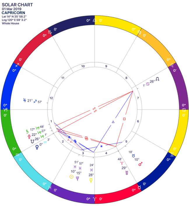 2019-03 Solar Chart 10 Capricorn.png
