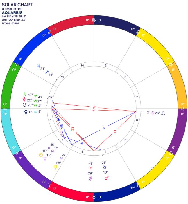 2019-03 Solar Chart 11 Aquarius.png