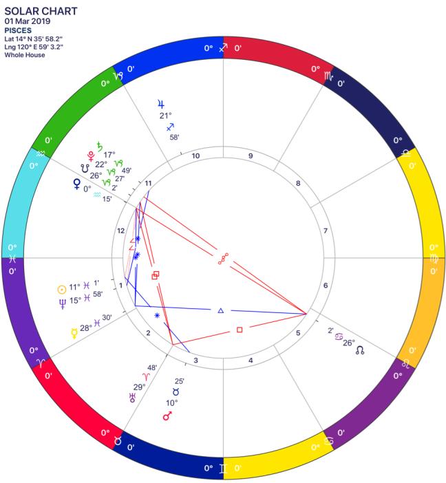 2019-03 Solar Chart 12 Pisces.png