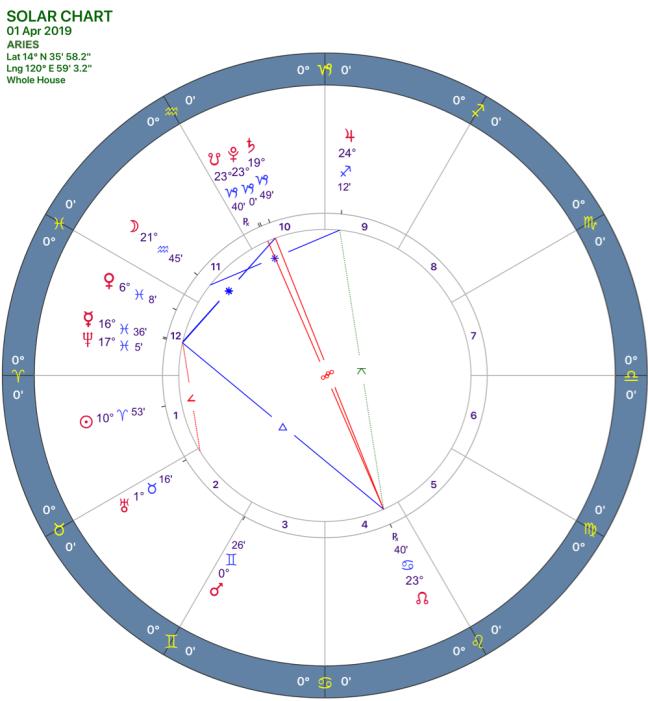 2019-04:Solar Chart:01 Aries