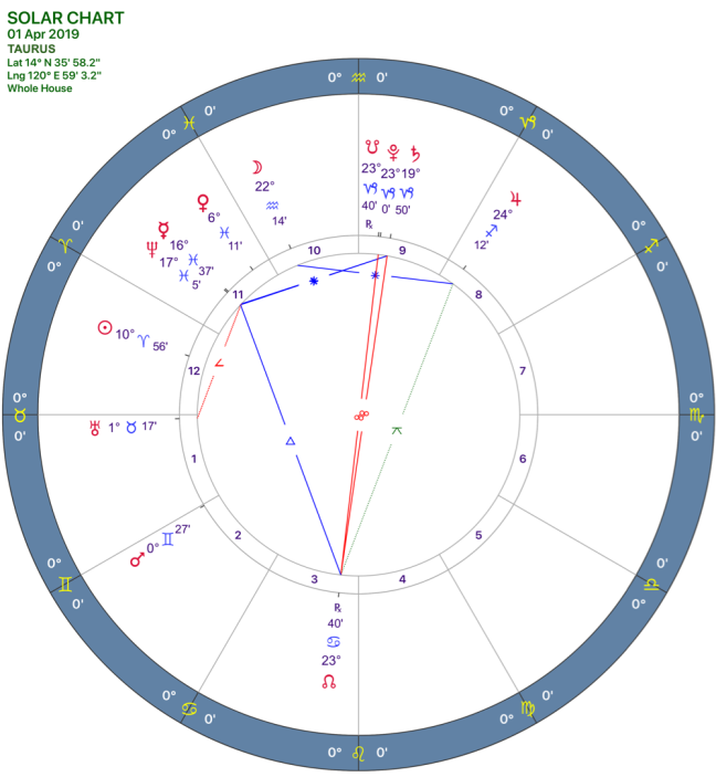 2019-04:Solar Chart:02 Taurus