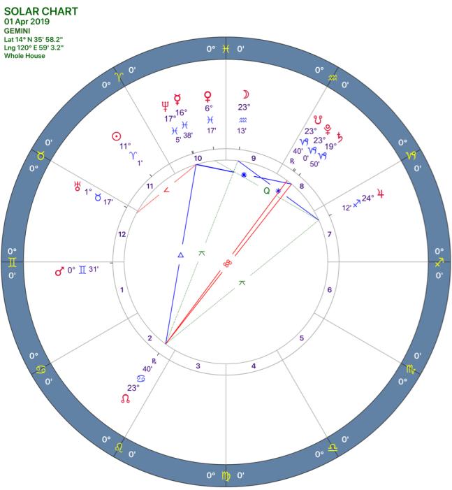 2019-04:Solar Chart:03 Gemini.PNG