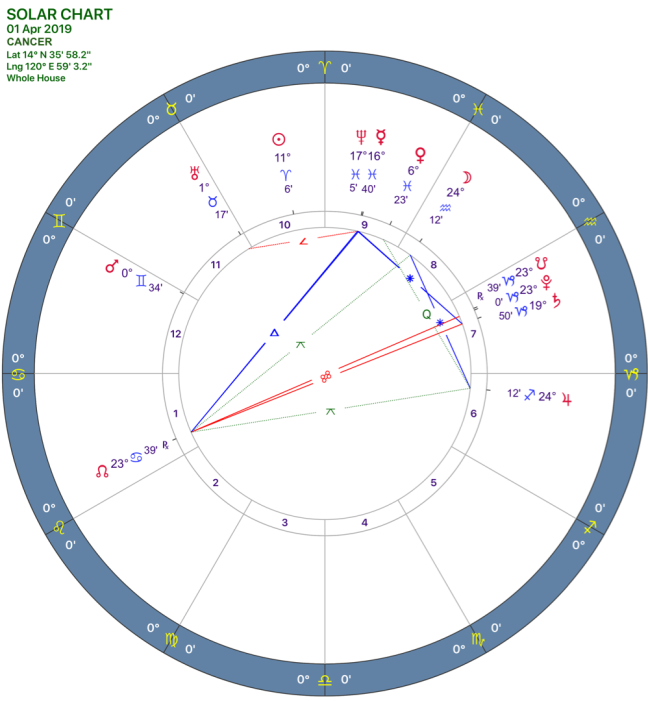 2019-04:Solar Chart:04 Cancer.png